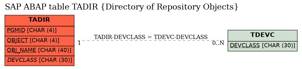 E-R Diagram for table TADIR (Directory of Repository Objects)