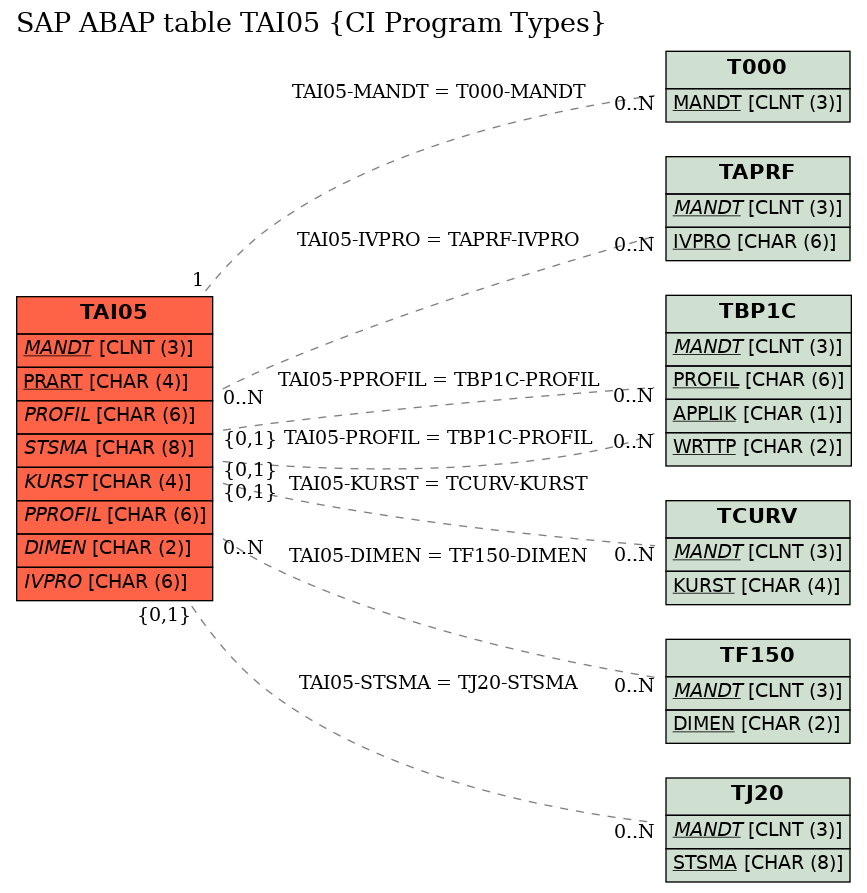 SAP ABAP Table Field TAI05-X1ASS (Indicator: Only single