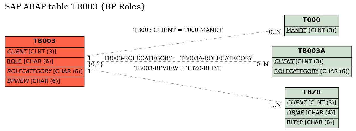 E-R Diagram for table TB003 (BP Roles)
