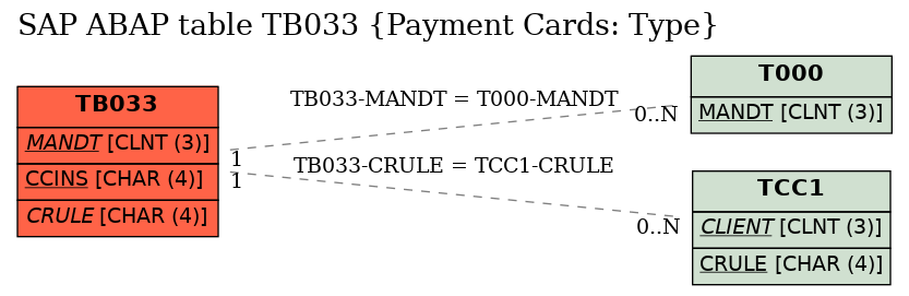E-R Diagram for table TB033 (Payment Cards: Type)