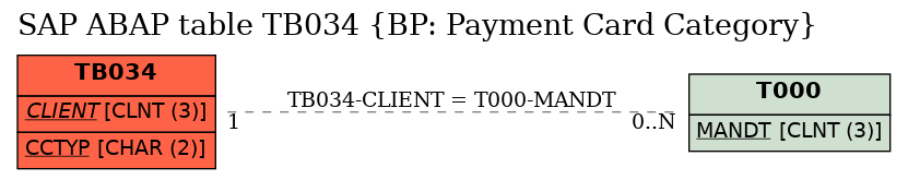 E-R Diagram for table TB034 (BP: Payment Card Category)