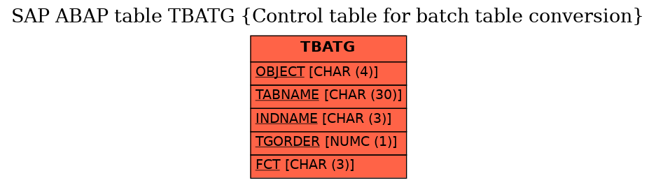 E-R Diagram for table TBATG (Control table for batch table conversion)