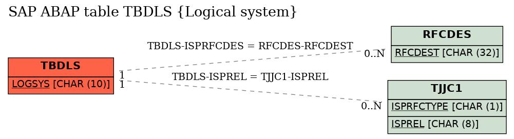 E-R Diagram for table TBDLS (Logical system)