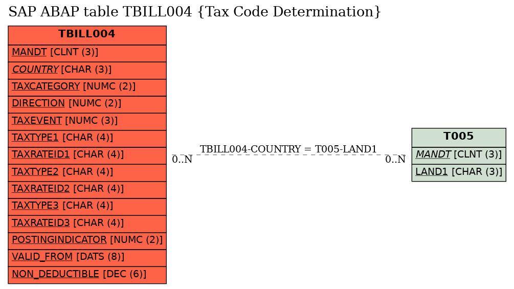 SAP ABAP Table Field TBILL004-TAXTYPE1 (Tax Type) - SAP