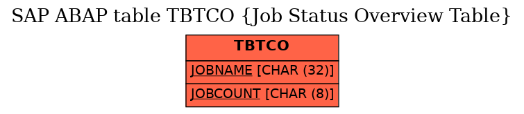 E-R Diagram for table TBTCO (Job Status Overview Table)