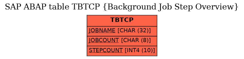 E-R Diagram for table TBTCP (Background Job Step Overview)