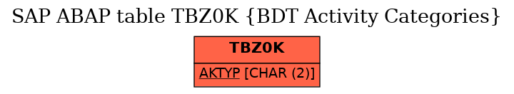 E-R Diagram for table TBZ0K (BDT Activity Categories)