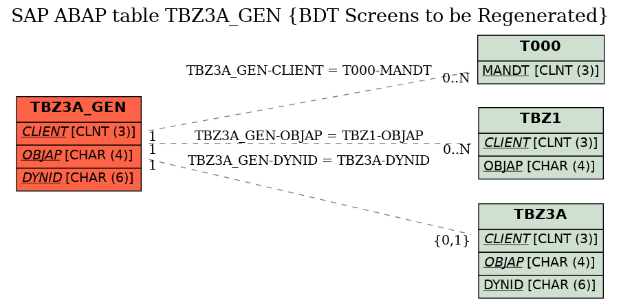 SAP ABAP Table TBZ3A_GEN (BDT Screens to be Regenerated