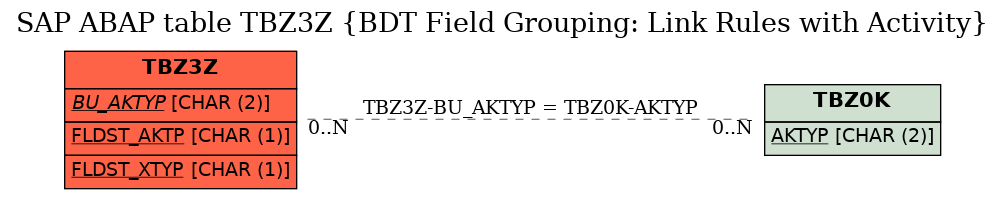 E-R Diagram for table TBZ3Z (BDT Field Grouping: Link Rules with Activity)