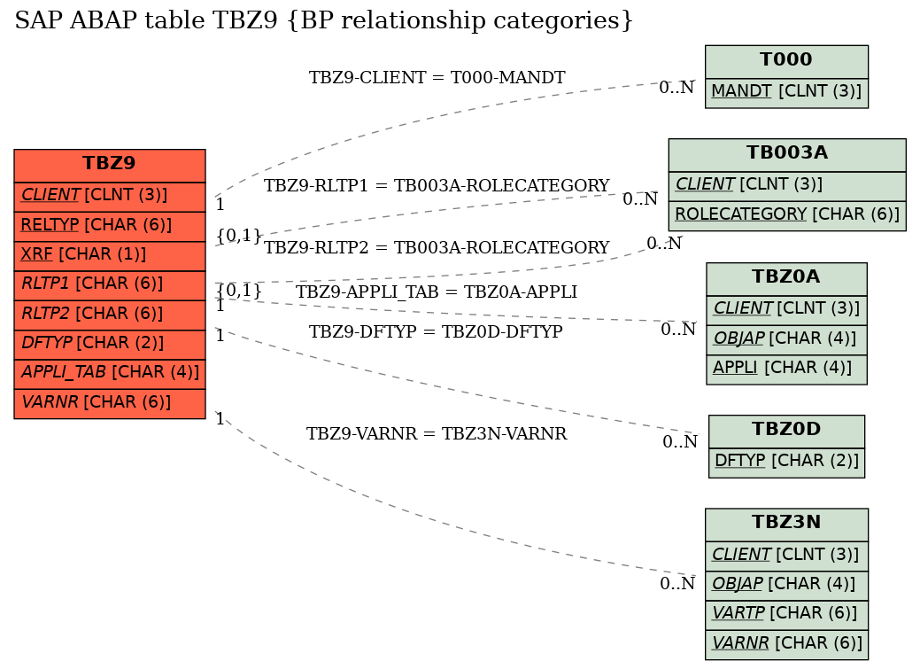 E-R Diagram for table TBZ9 (BP relationship categories)