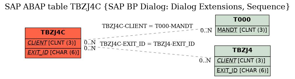 E-R Diagram for table TBZJ4C (SAP BP Dialog: Dialog Extensions, Sequence)