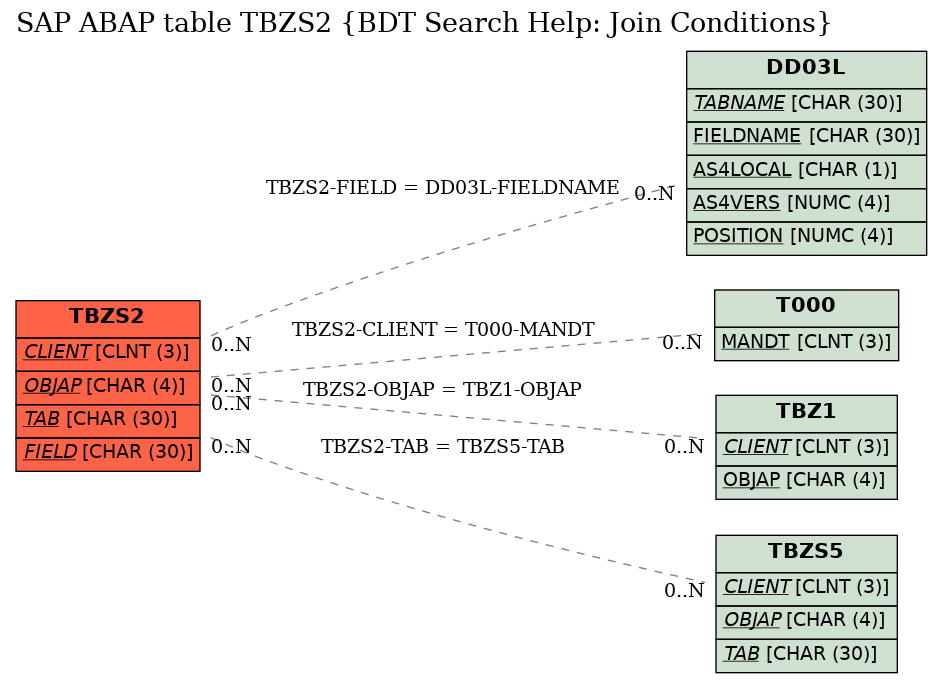 E-R Diagram for table TBZS2 (BDT Search Help: Join Conditions)