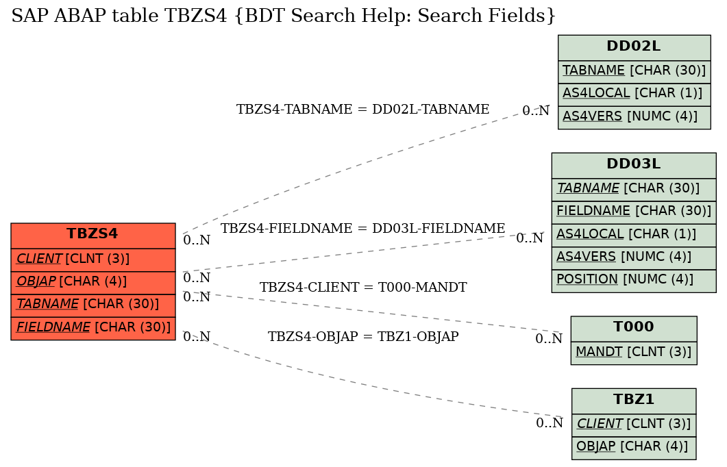 E-R Diagram for table TBZS4 (BDT Search Help: Search Fields)
