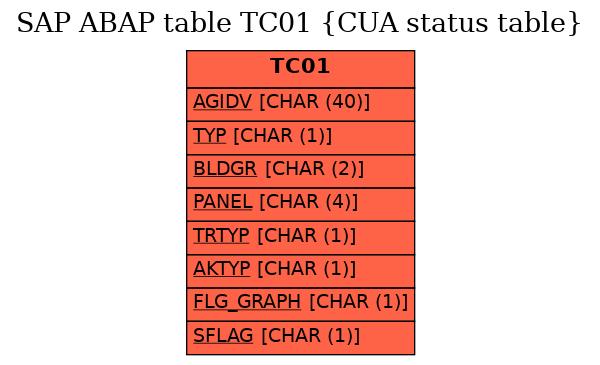 E-R Diagram for table TC01 (CUA status table)