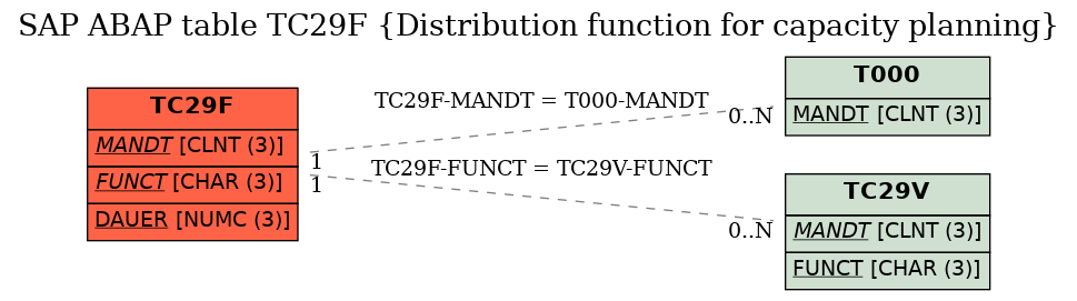 E-R Diagram for table TC29F (Distribution function for capacity planning)