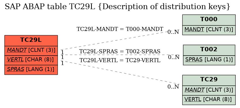 E-R Diagram for table TC29L (Description of distribution keys)