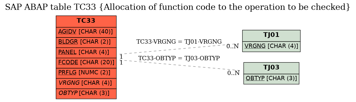 SAP ABAP Table TC33 (Allocation of function code to the operation to