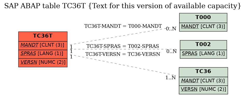 E-R Diagram for table TC36T (Text for this version of available capacity)