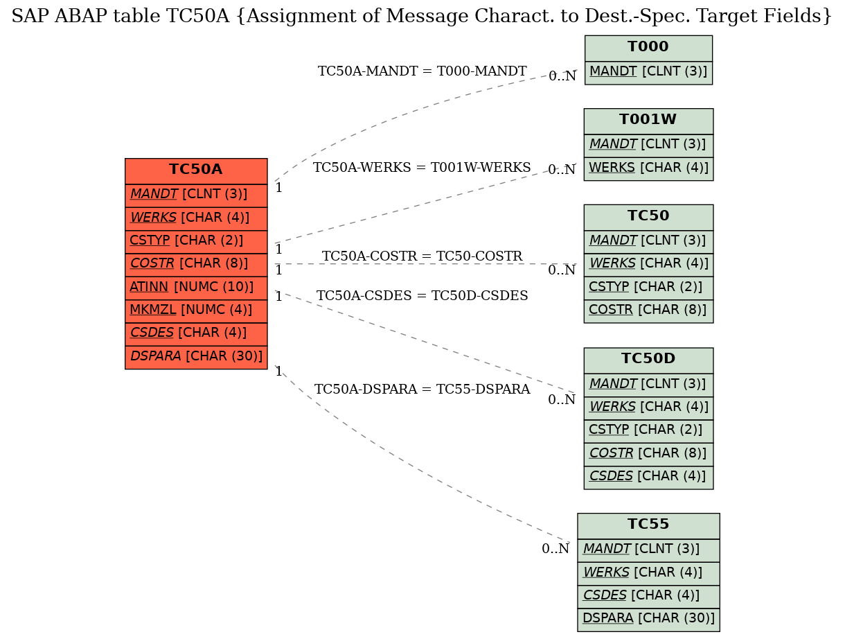 E-R Diagram for table TC50A (Assignment of Message Charact. to Dest.-Spec. Target Fields)