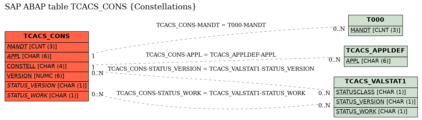 E-R Diagram for table TCACS_CONS (Constellations)
