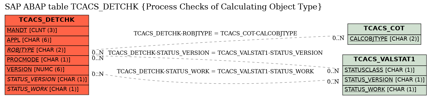 E-R Diagram for table TCACS_DETCHK (Process Checks of Calculating Object Type)