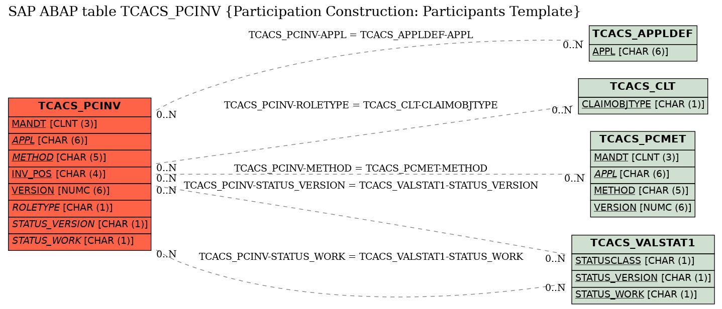 E-R Diagram for table TCACS_PCINV (Participation Construction: Participants Template)