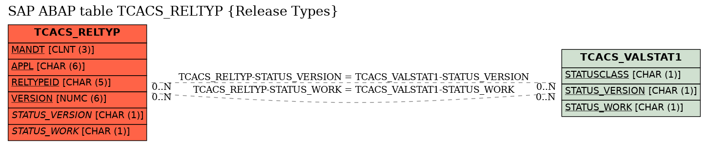 E-R Diagram for table TCACS_RELTYP (Release Types)