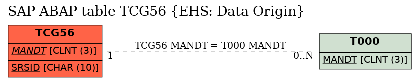 E-R Diagram for table TCG56 (EHS: Data Origin)