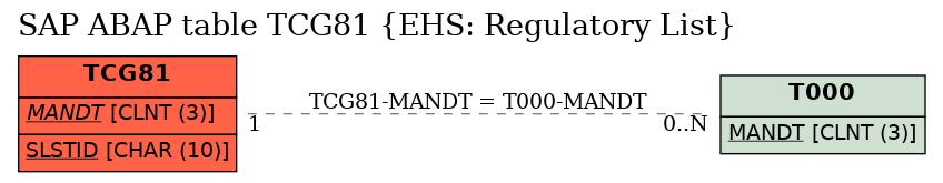 E-R Diagram for table TCG81 (EHS: Regulatory List)