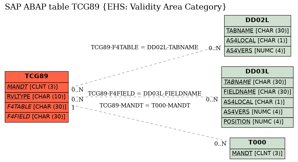 E-R Diagram for table TCG89 (EHS: Validity Area Category)