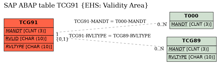 E-R Diagram for table TCG91 (EHS: Validity Area)