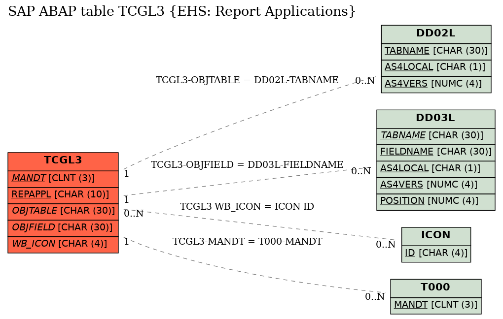 E-R Diagram for table TCGL3 (EHS: Report Applications)