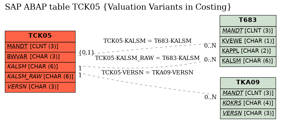 E-R Diagram for table TCK05 (Valuation Variants in Costing)