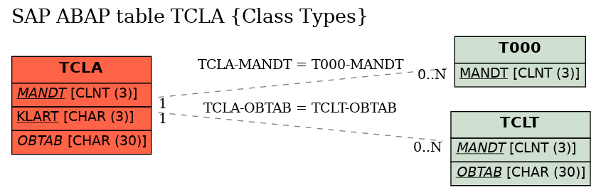 E-R Diagram for table TCLA (Class Types)
