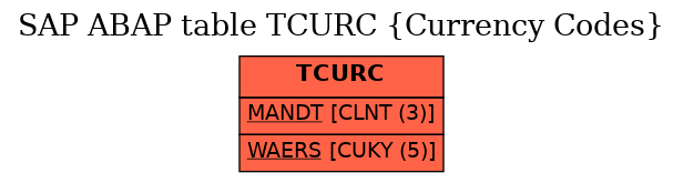 E-R Diagram for table TCURC (Currency Codes)