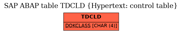 E-R Diagram for table TDCLD (Hypertext: control table)