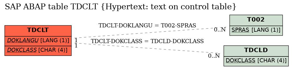E-R Diagram for table TDCLT (Hypertext: text on control table)