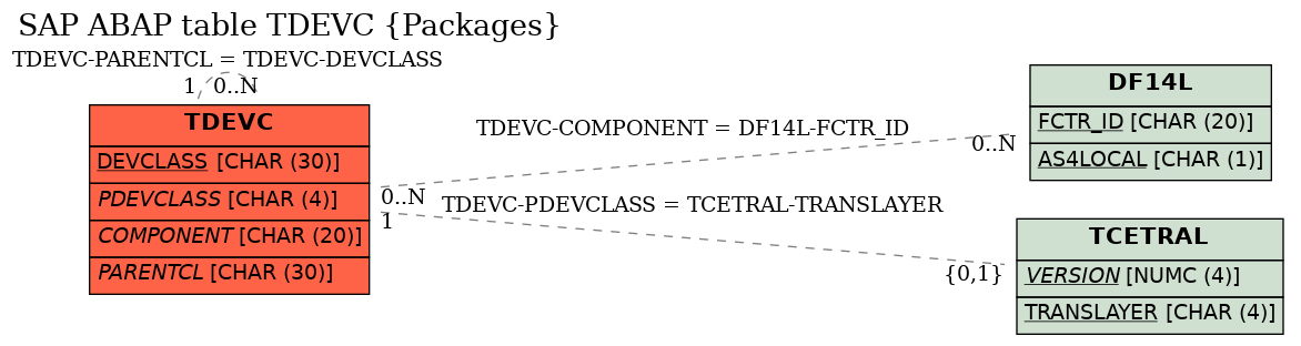 E-R Diagram for table TDEVC (Packages)