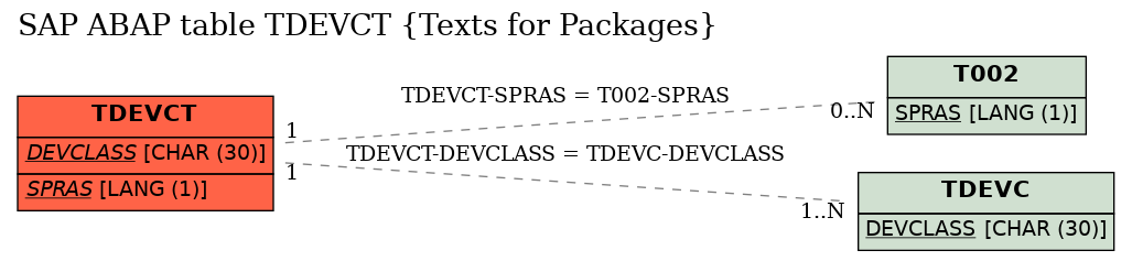 E-R Diagram for table TDEVCT (Texts for Packages)