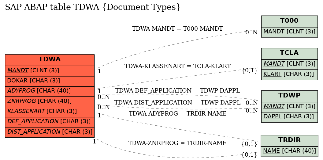 E-R Diagram for table TDWA (Document Types)