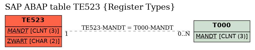 SAP ABAP Table Field TE523-ZWART (Register type) - SAP
