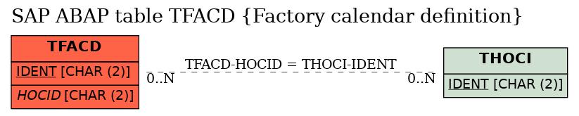 E-R Diagram for table TFACD (Factory calendar definition)