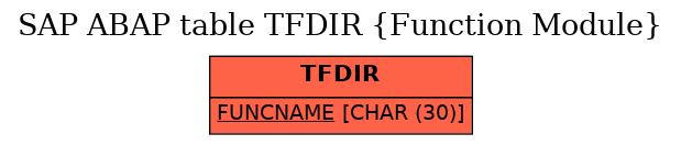 E-R Diagram for table TFDIR (Function Module)