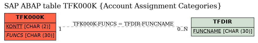 E-R Diagram for table TFK000K (Account Assignment Categories)