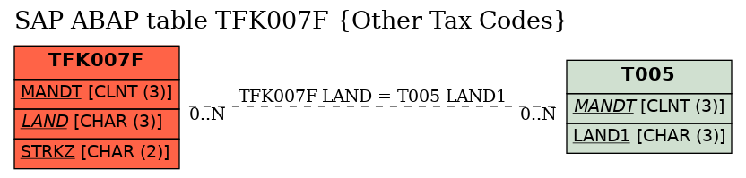 E-R Diagram for table TFK007F (Other Tax Codes)