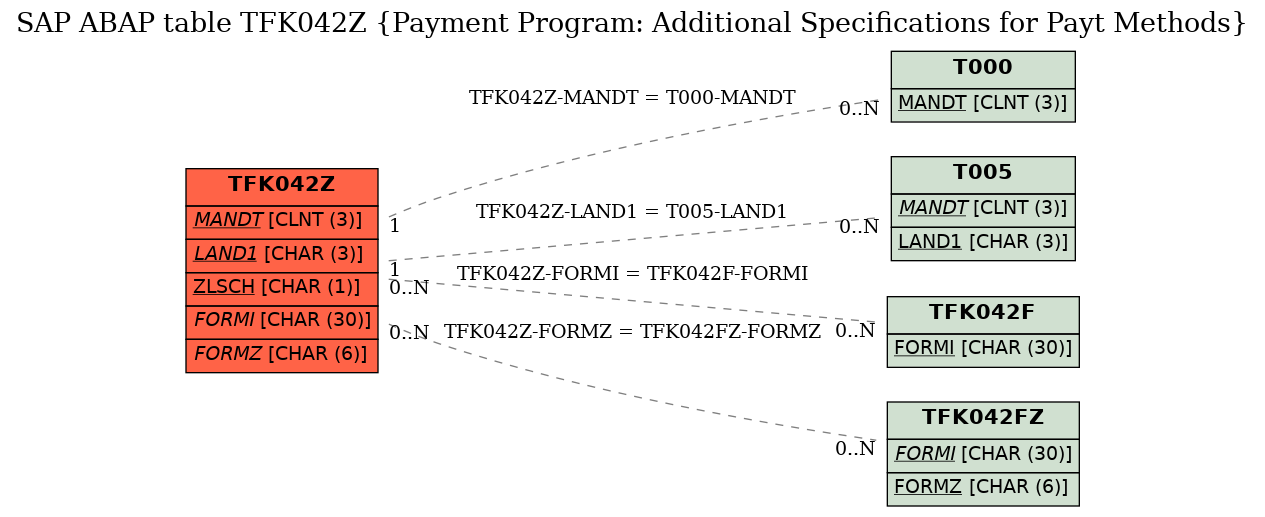 E-R Diagram for table TFK042Z (Payment Program: Additional Specifications for Payt Methods)