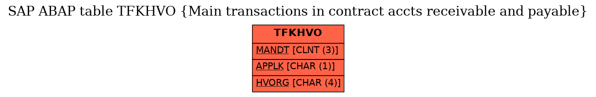 E-R Diagram for table TFKHVO (Main transactions in contract accts receivable and payable)