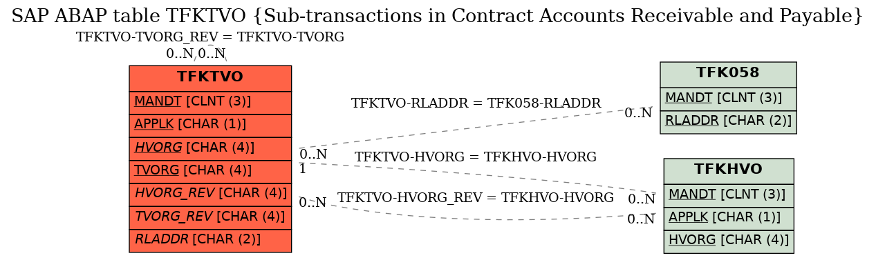 E-R Diagram for table TFKTVO (Sub-transactions in Contract Accounts Receivable and Payable)
