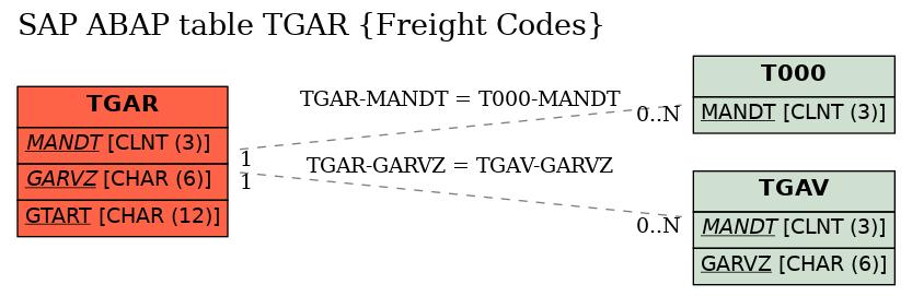 E-R Diagram for table TGAR (Freight Codes)