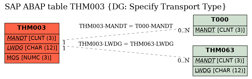 E-R Diagram for table THM003 (DG: Specify Transport Type)